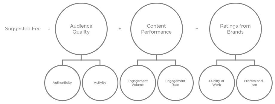 Influencer compensation framework